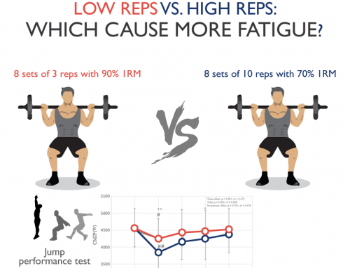 Which repetition range causes the most fatigue?