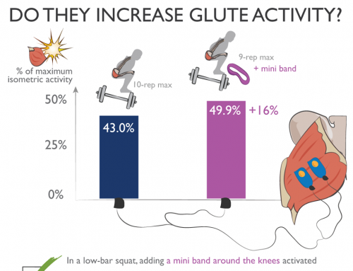 Do mini bands increase glute activity?