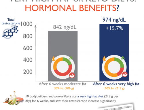 Are there hormonal benefits of high fat or keto diets?
