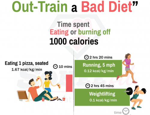 Can you out-train a bad diet?