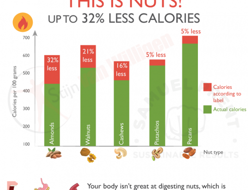 Nuts give less calories than you think.