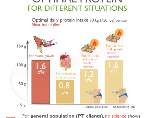 Overweight people looking to get fit: do they also need 1.8 g/kg of protein per day?⁣