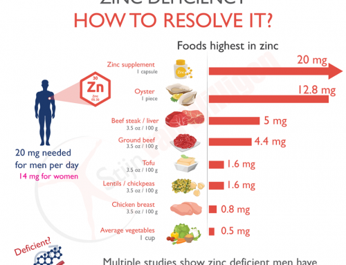 Zinc calculator: are you consuming too little zinc for (hormonal) health?